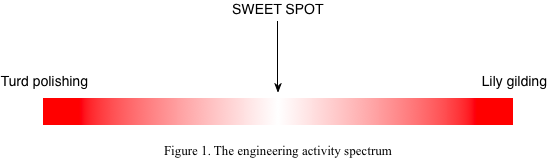 Figure 1. The engineering activity spectrum